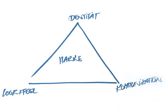 Das Magische Dreieck der Markenbildung